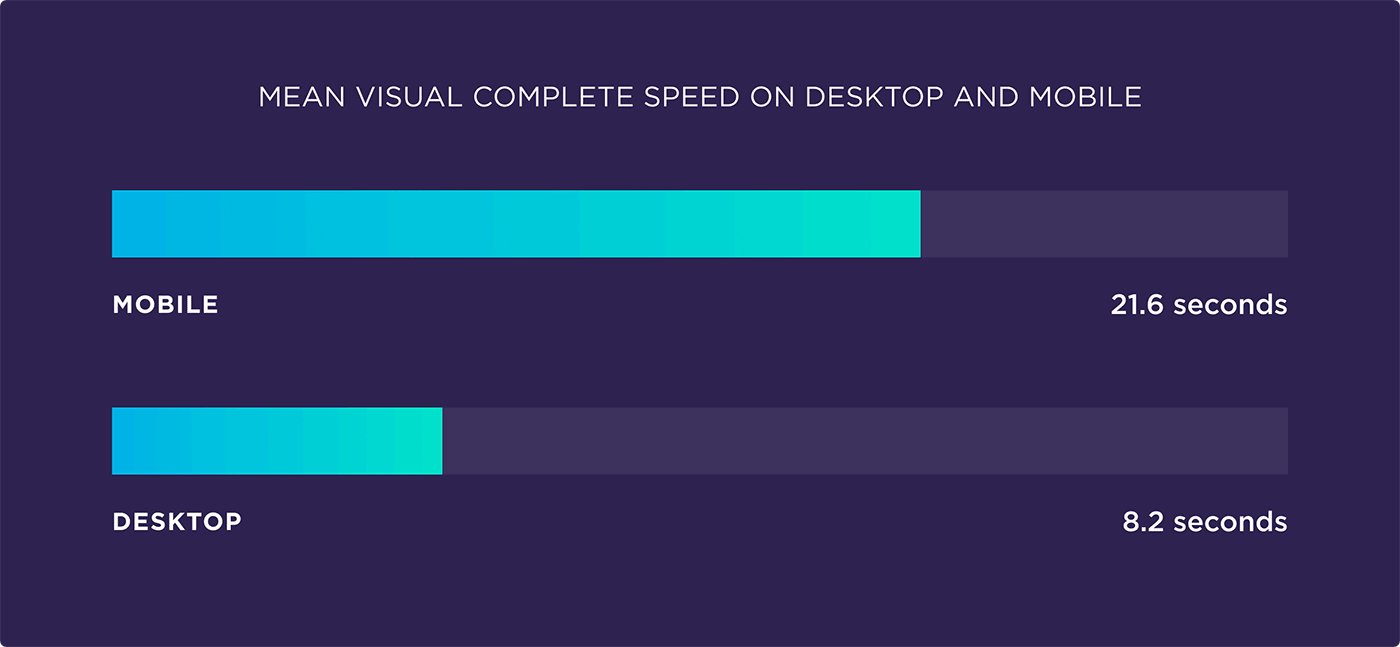 Mean visual complete speed on desktop and mobile