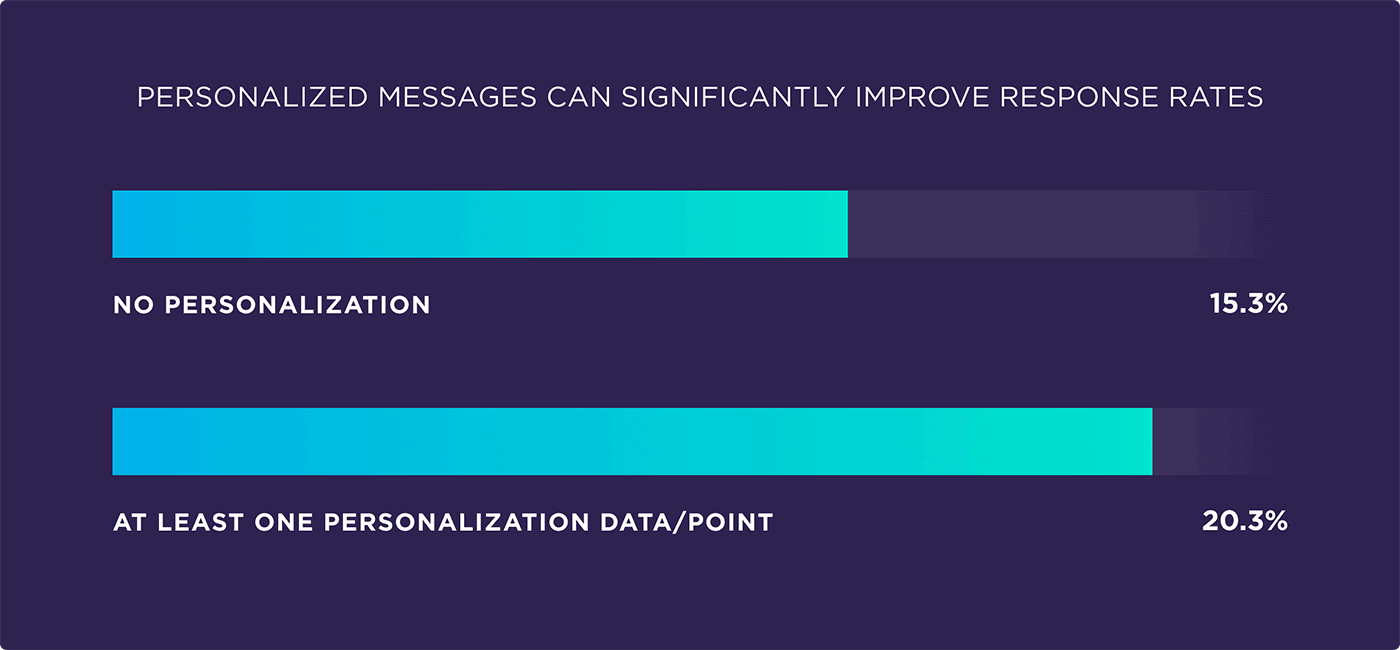 Personalized messages can significantly improve response rates