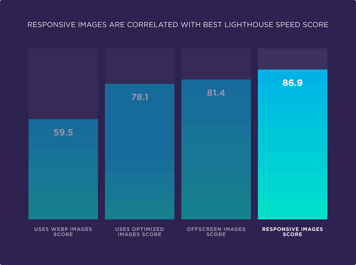 Responsive images are correlated with best lighthouse speed score