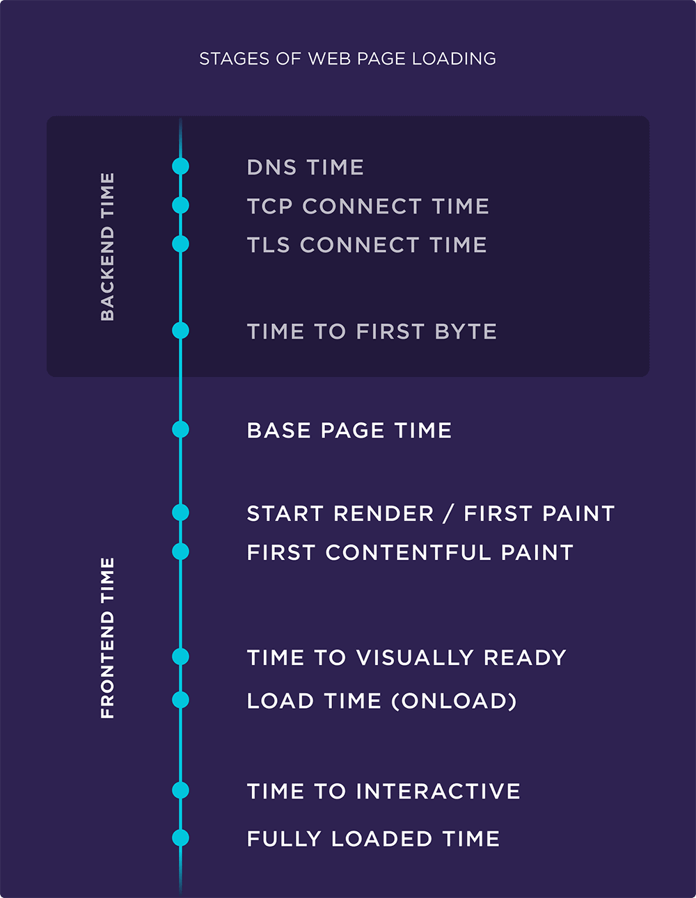 Stages of web page loading