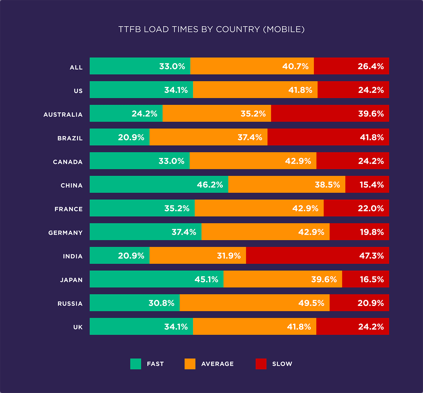 TTFB load times by country (Mobile)