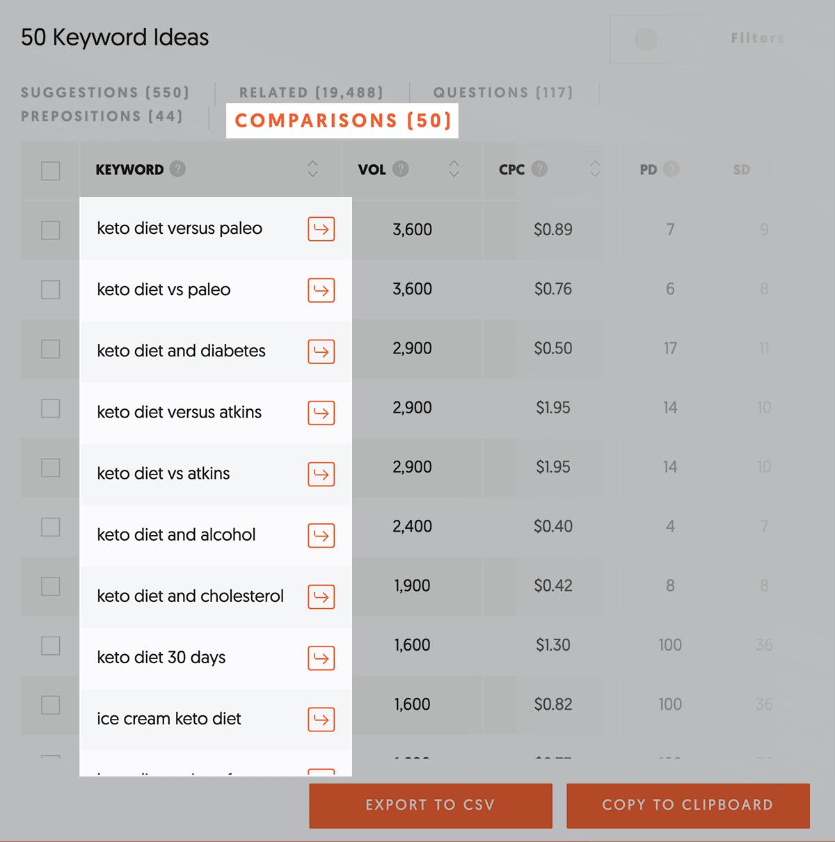 Ubersuggest – Keyword comparisons