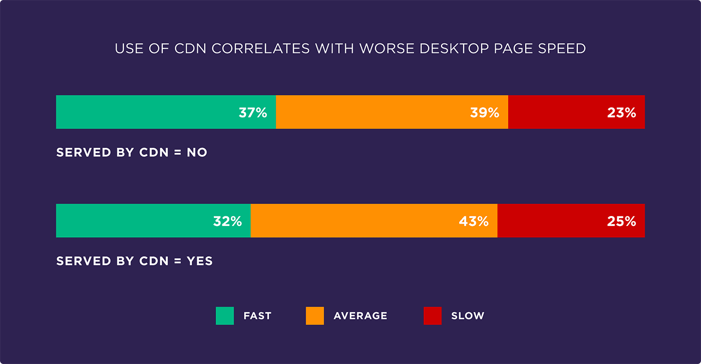 Use of CDN correlates with worse desktop page speed