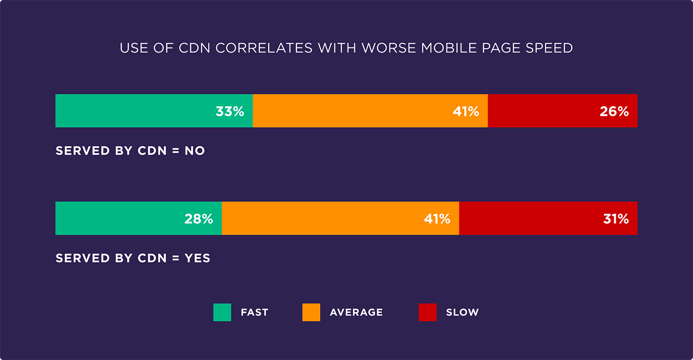Use of CDN correlates with worse mobile page speed