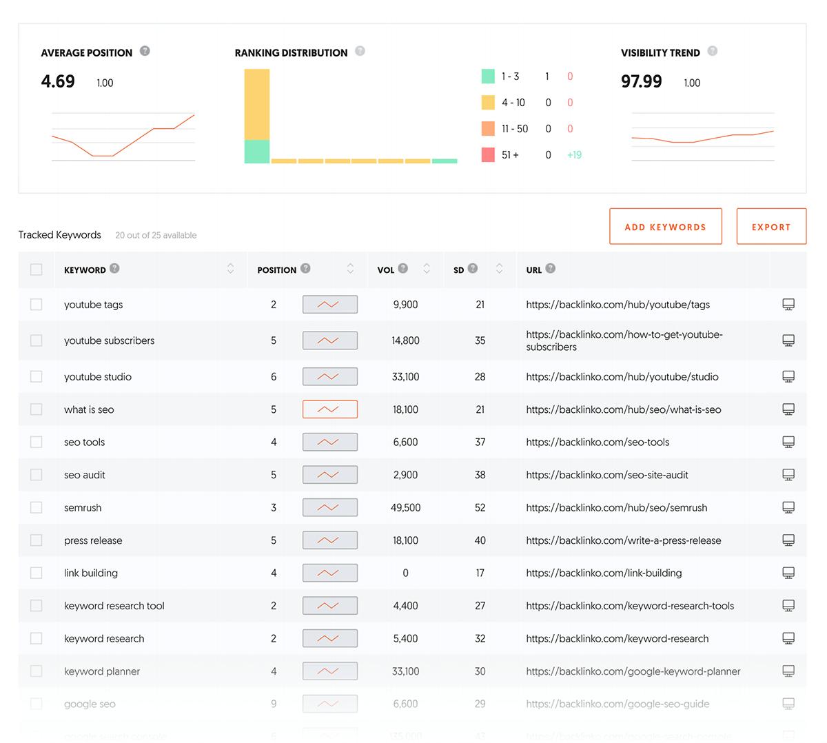 Ubersuggest – Dashboard – Keyword Report – PDF