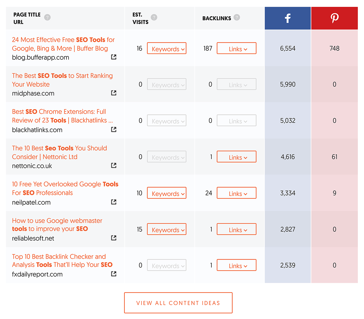 Ubersuggest - Panoramica delle parole chiave - Idee per i contenuti