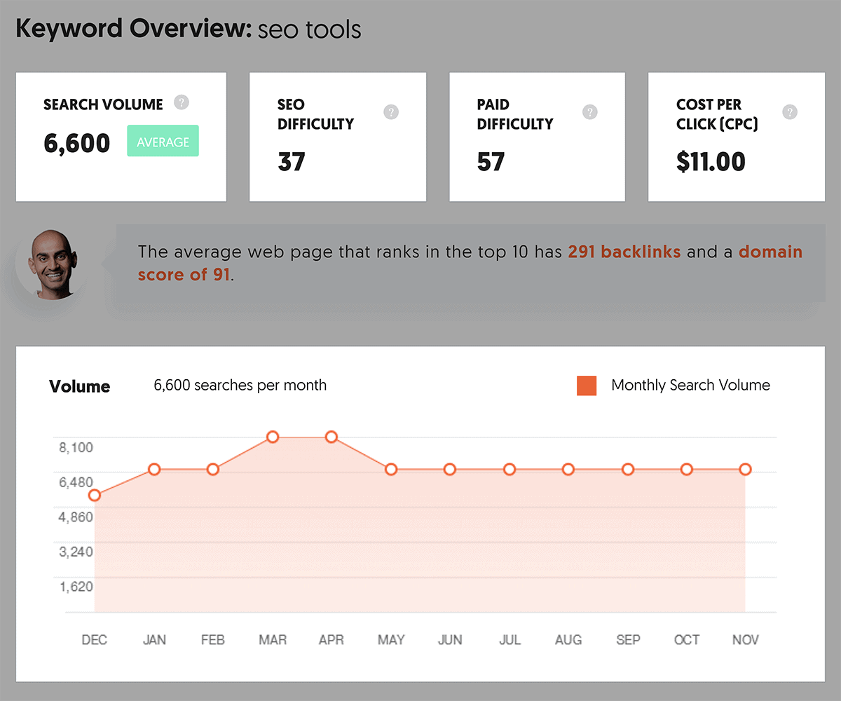 Ubersuggest – Keyword Overview – Search volume trend