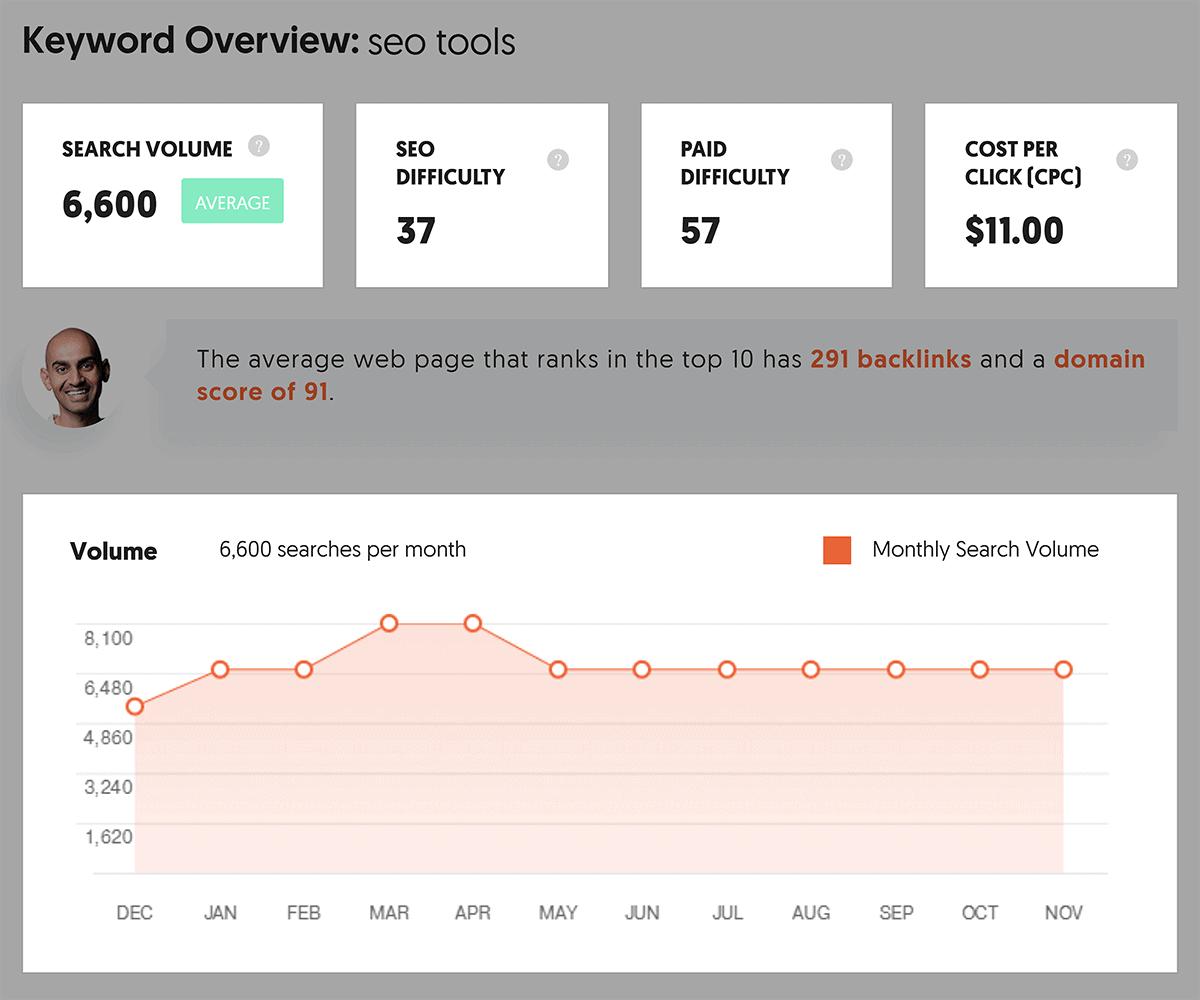 Ubersuggest - Panoramica delle parole chiave - Andamento del volume di ricerca