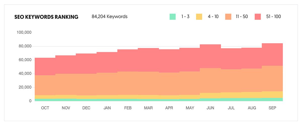 Ubersuggest - Analizzatore di traffico - Posizionamento delle parole chiave SEO