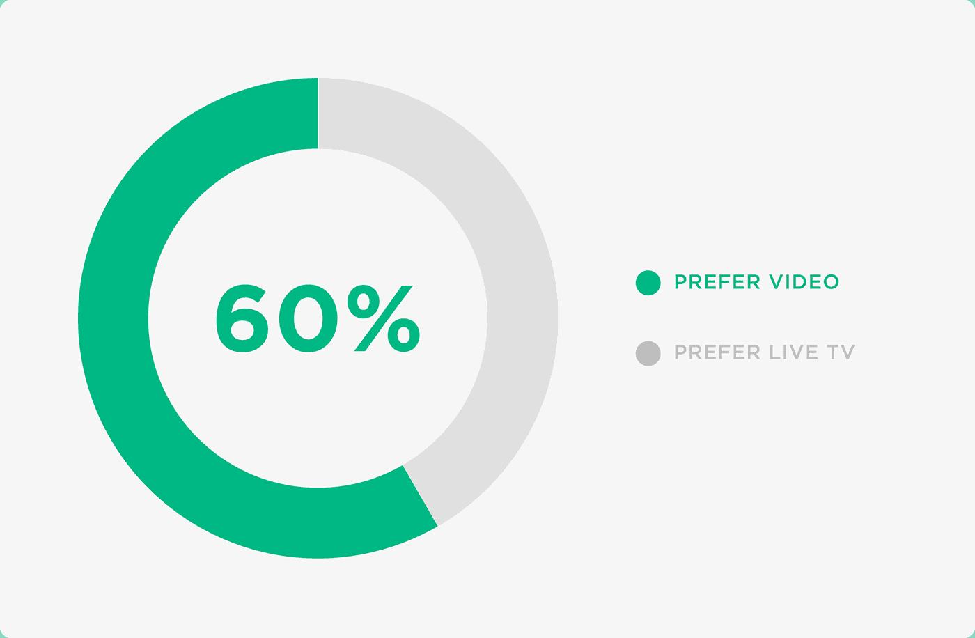 60% of Americans prefer video over live TV