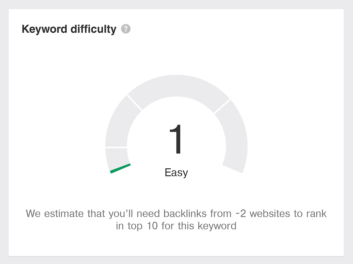 Ahrefs – Keyword Difficulty score