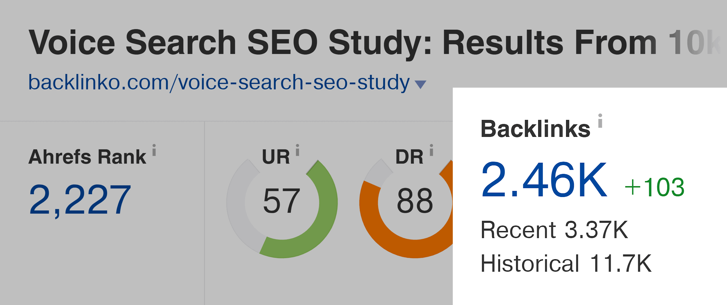 Ahrefs – Voice Search SEO Study – Backlinks