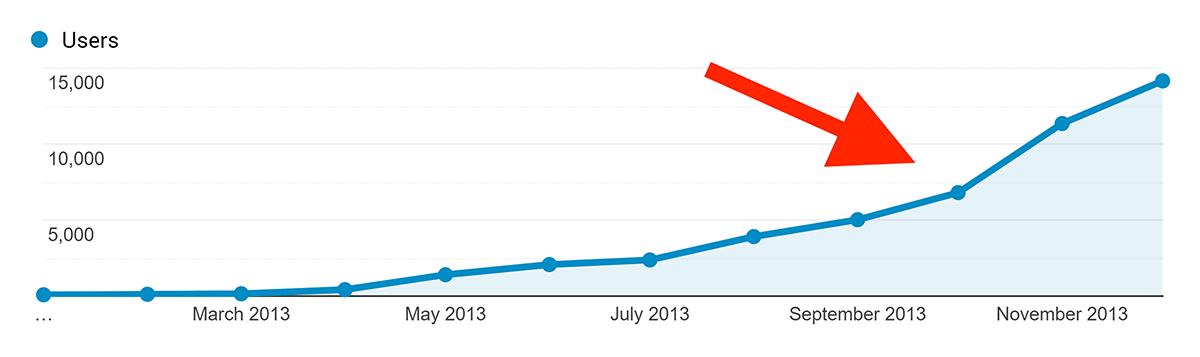 Analytics – Backlinko – Early traffic spike