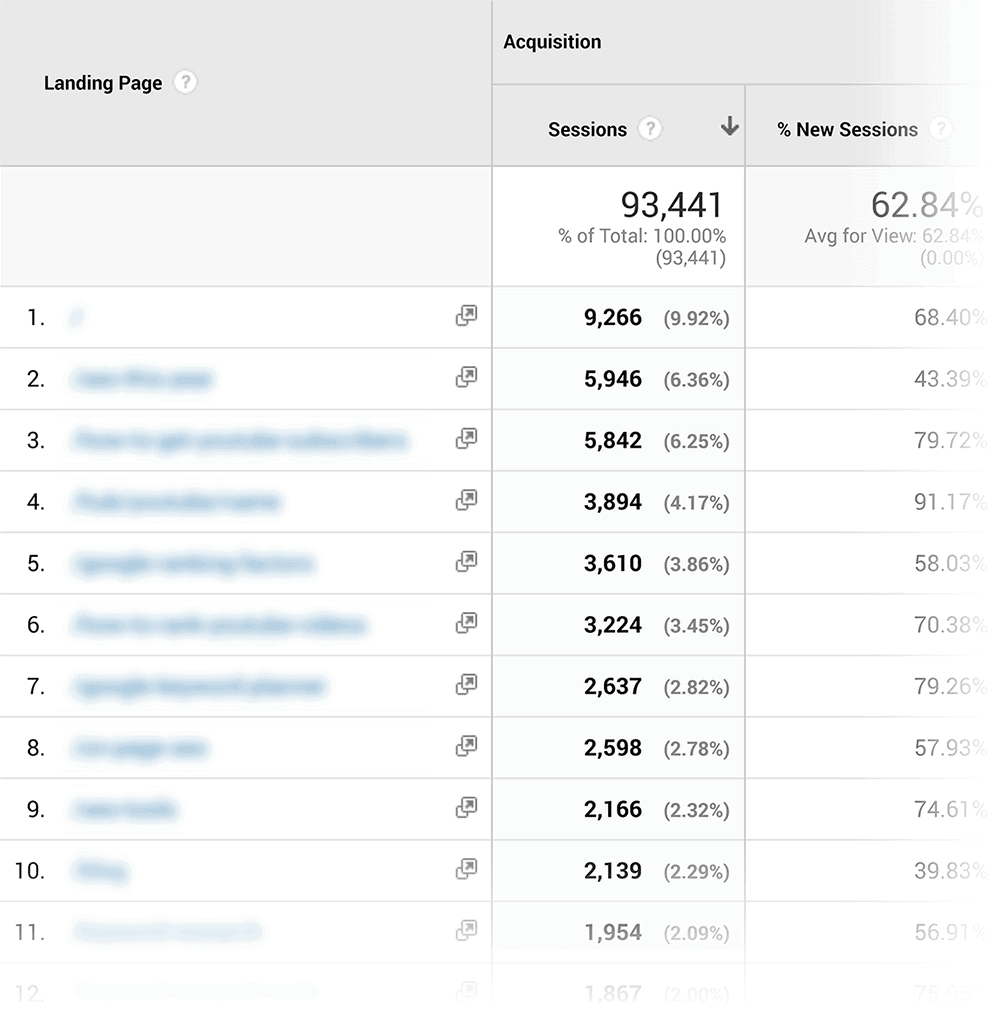 Analytics – Landing Pages