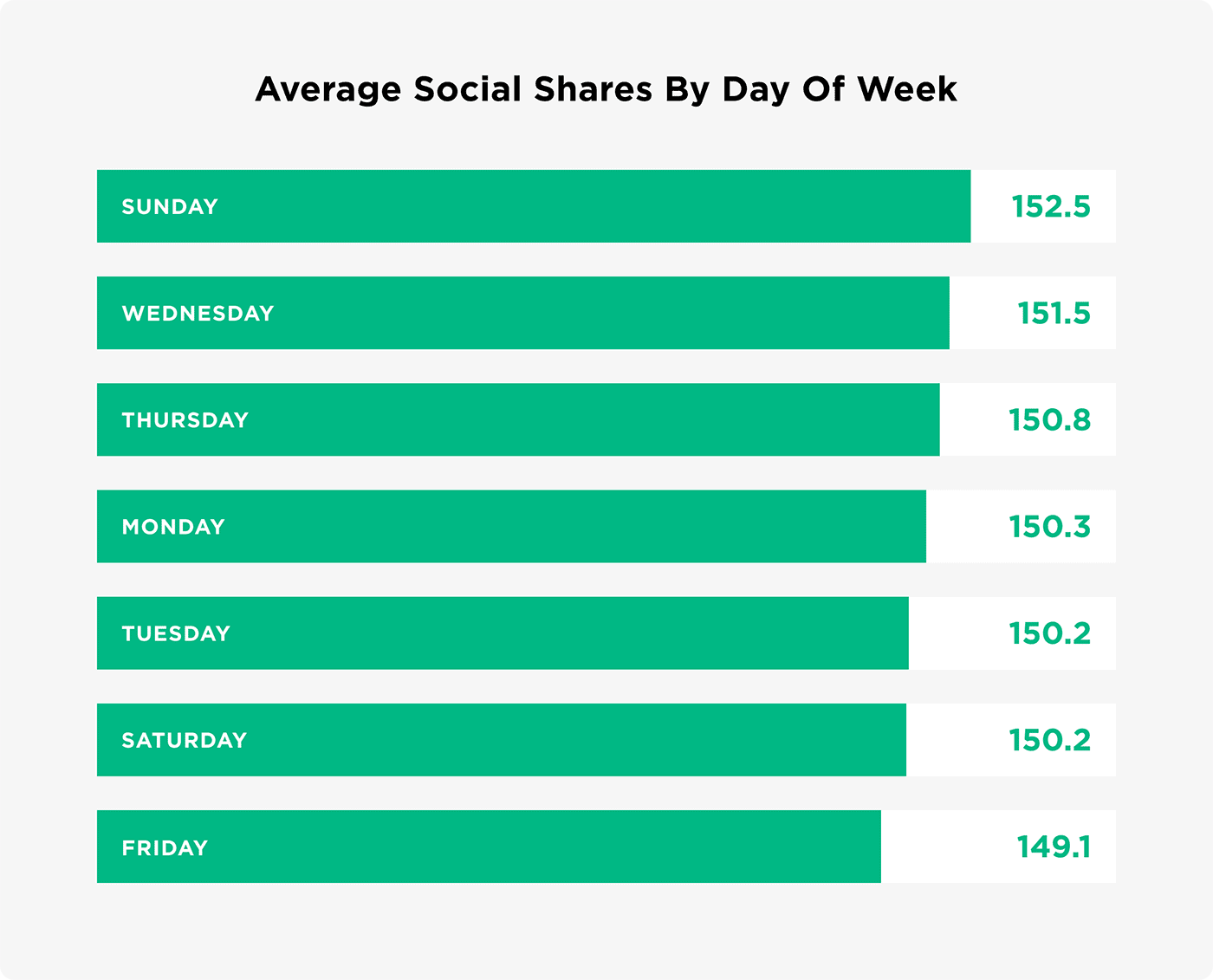 Average social shares by day of week