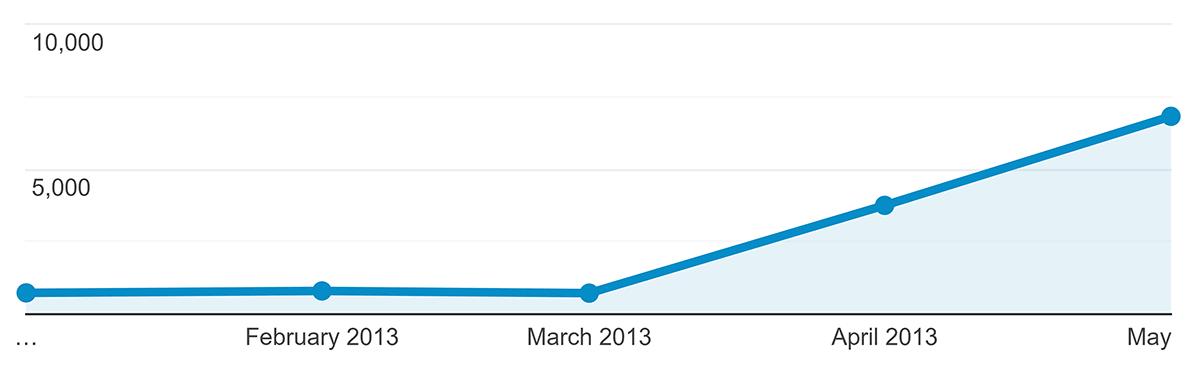 Backlinko – Early traffic growth