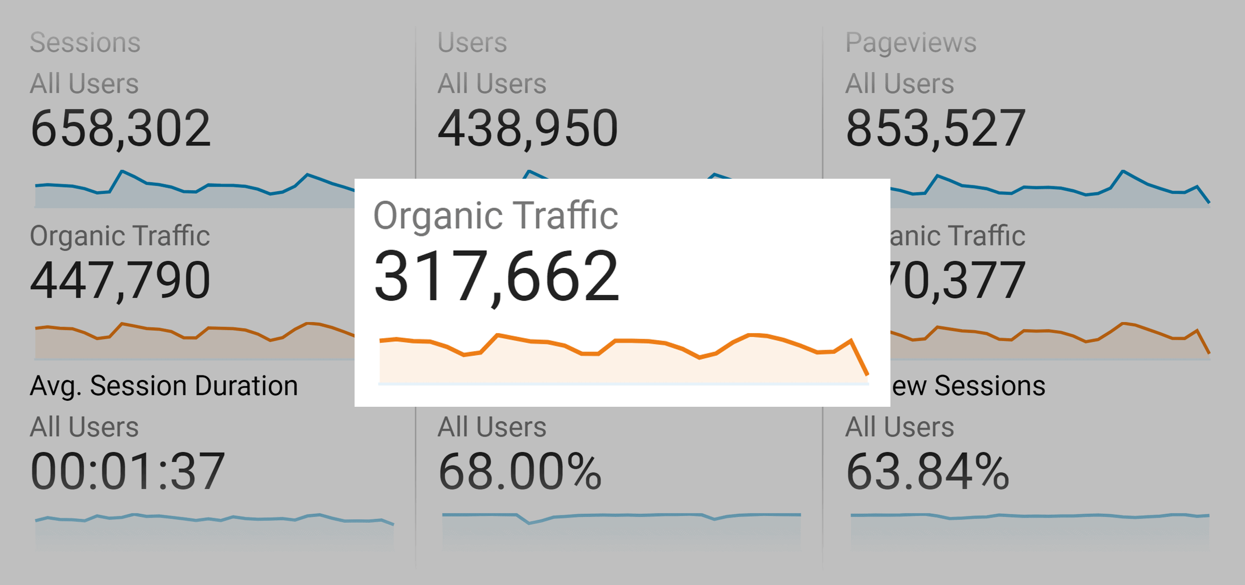 Backlinko – Monthly organic traffic