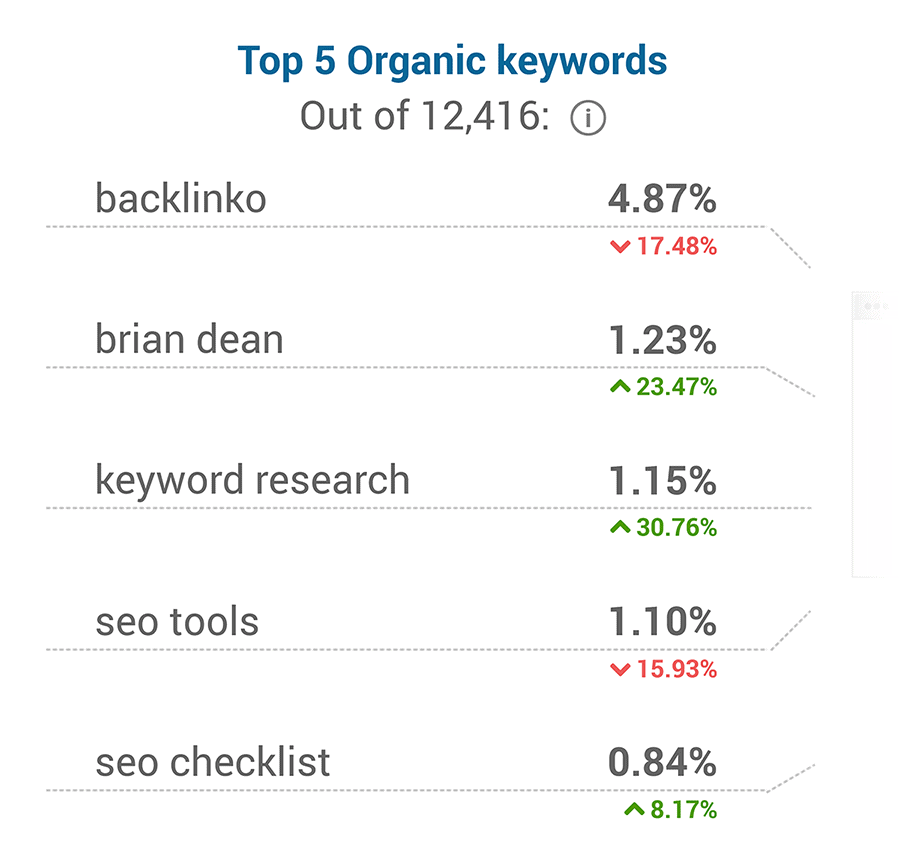 Backlinko – Top five organic keywords