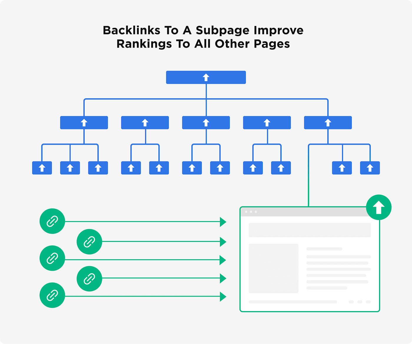 Backlinks to a subpage improve rankings to all other pages
