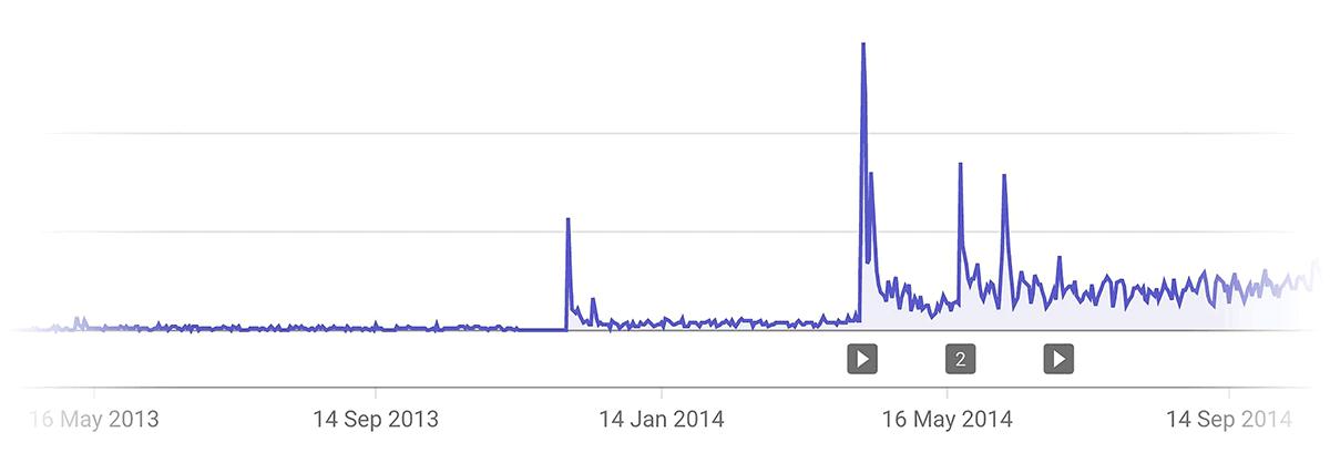 Backlinko growth on YouTube