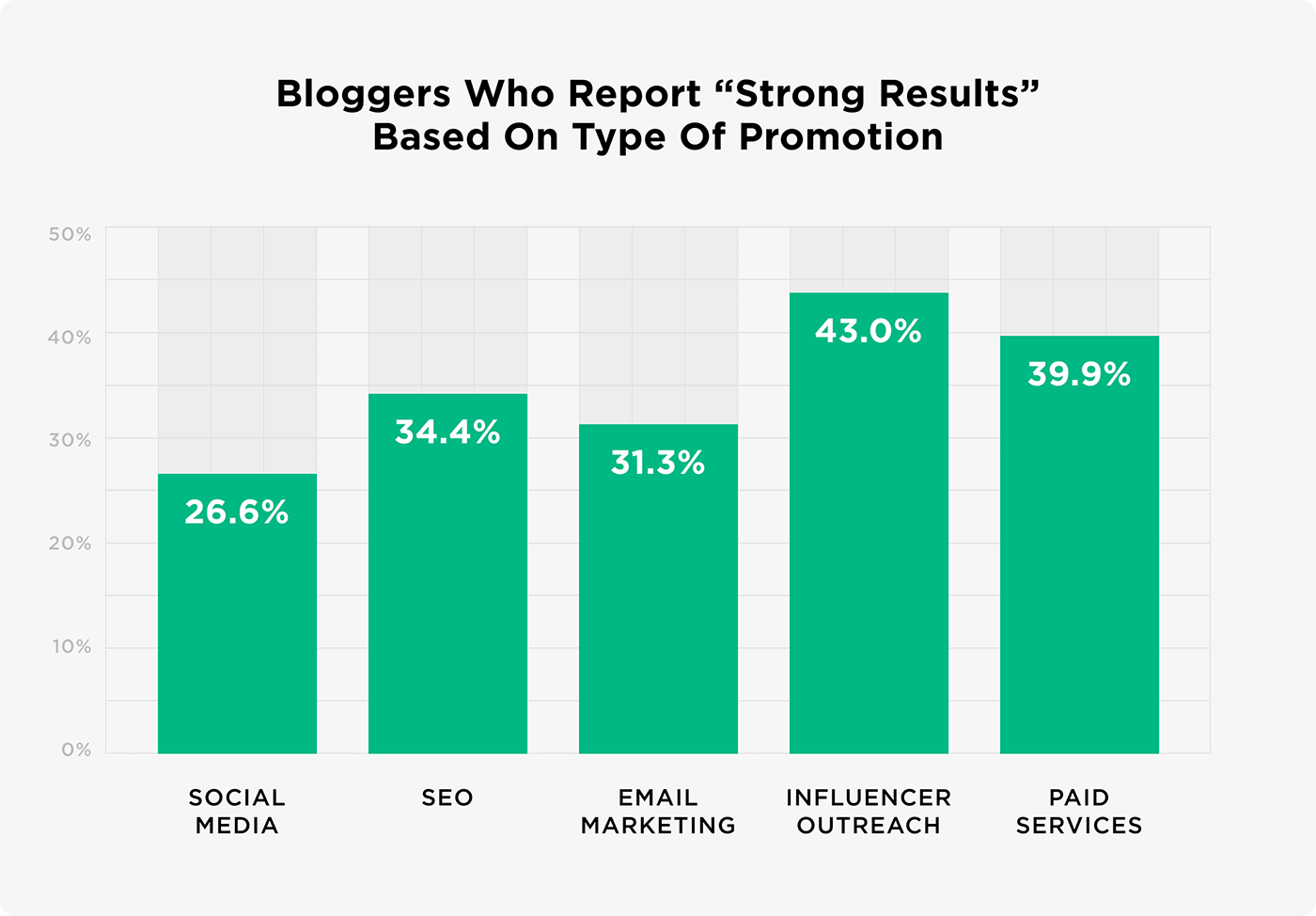 """Bloggers who report """"Strong results"""" based on type of promotion"""