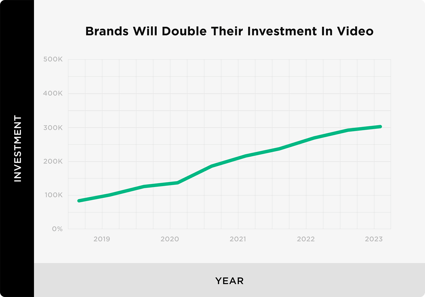 Brands will double their investment in video