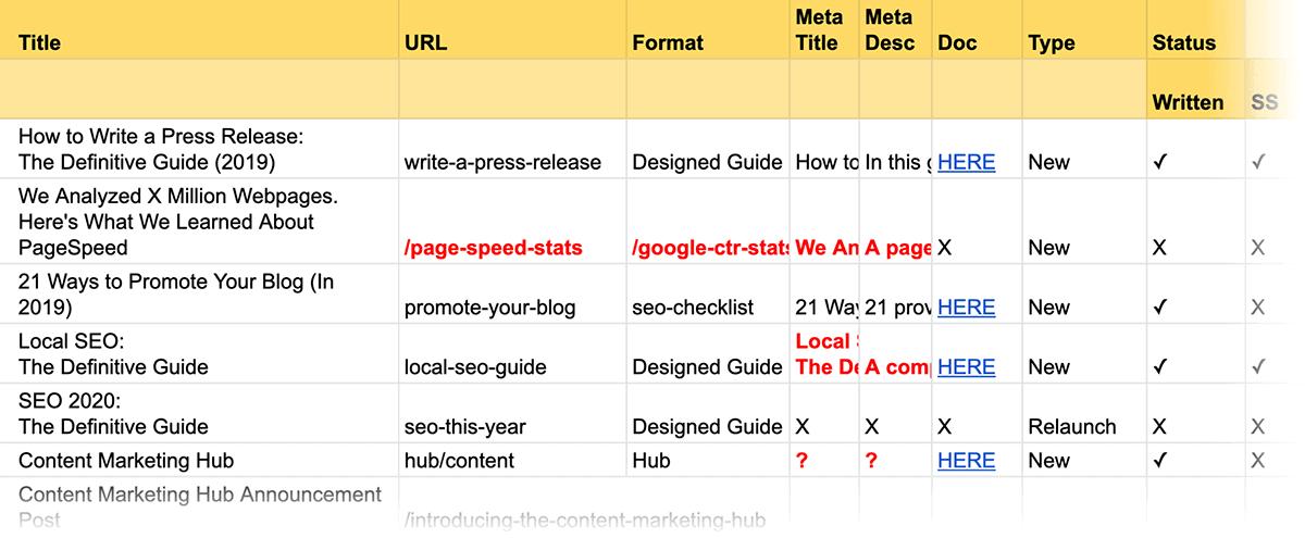 Collaboration content calendar