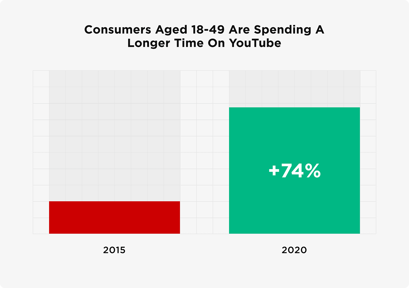 Consumers aged 18-49 are spending a longer time on YouTube