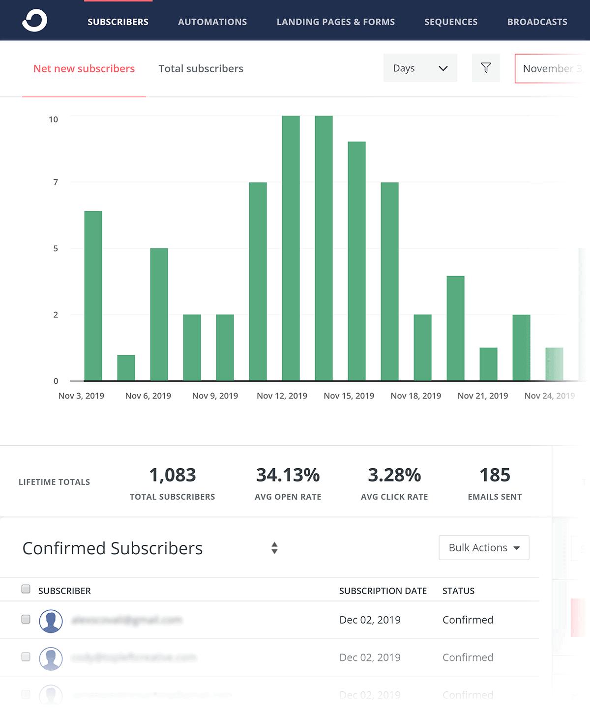 ConvertKit – Subscribers overview