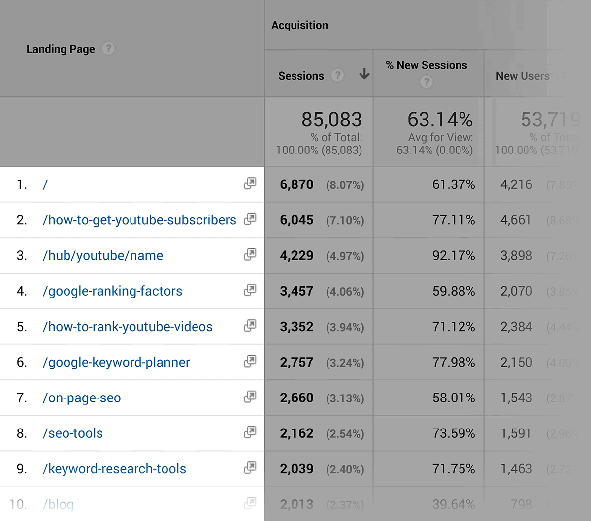 Google Analytics – Landing pages report