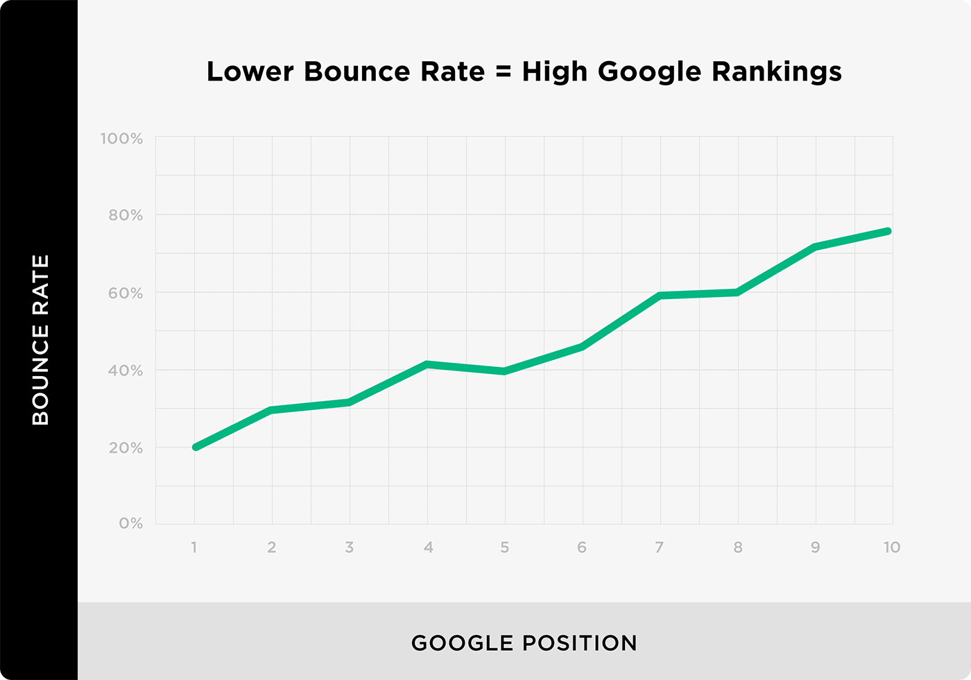 Lower bounce rate = High Google rankings