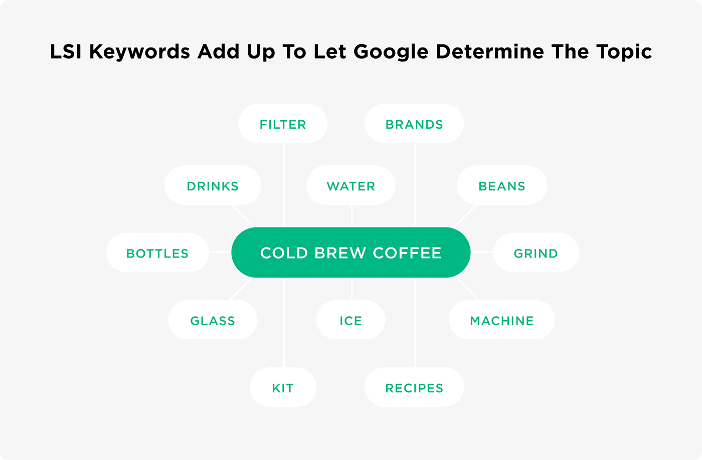 LSI Keywords add up to let Google determine the topic