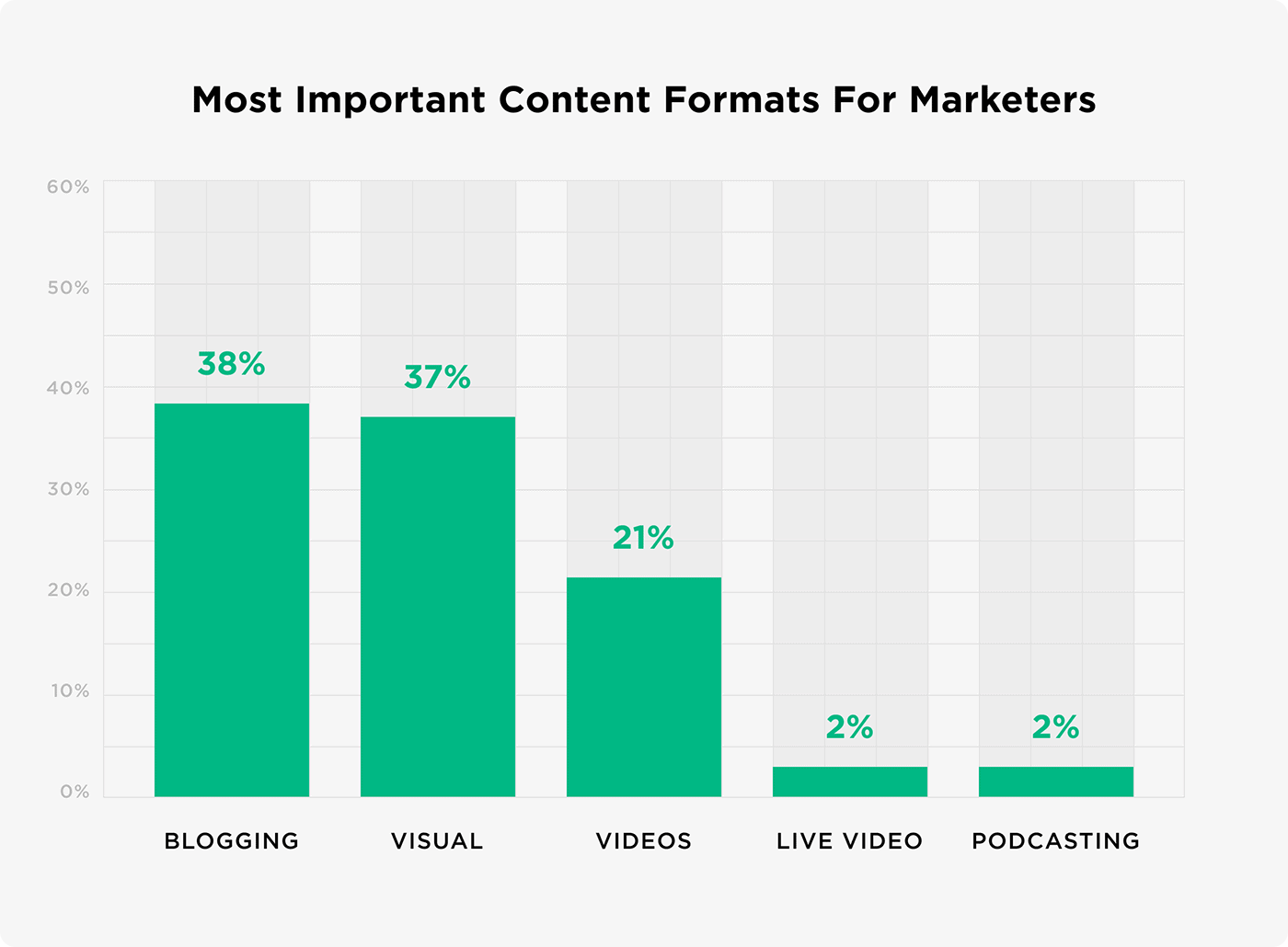 Most important content formats for marketers