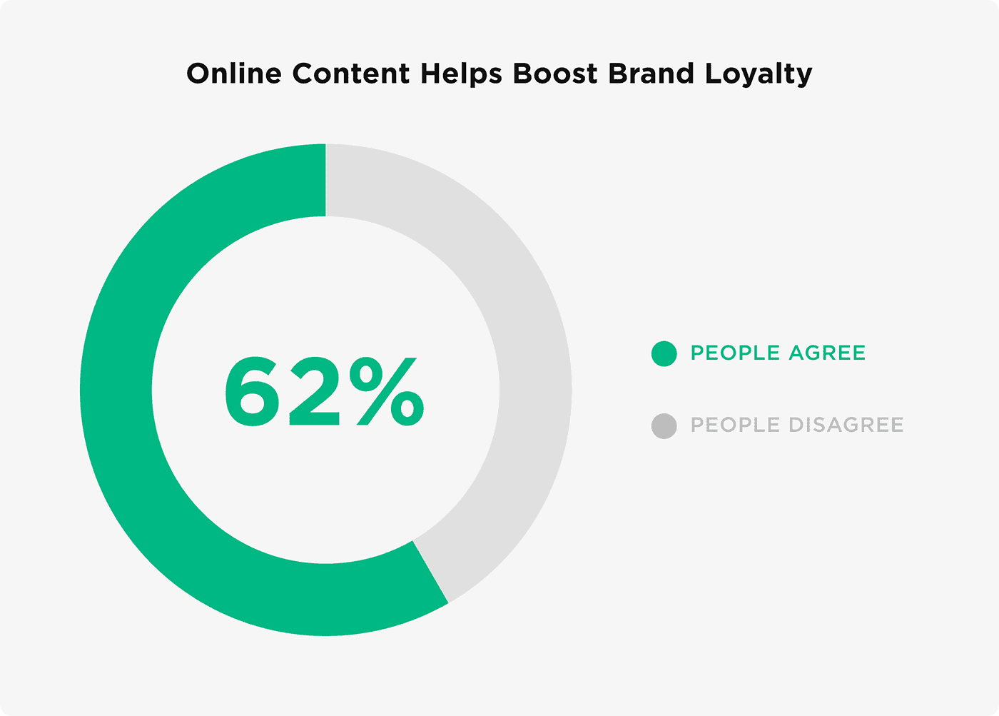 Online content helps boost brand loyalty