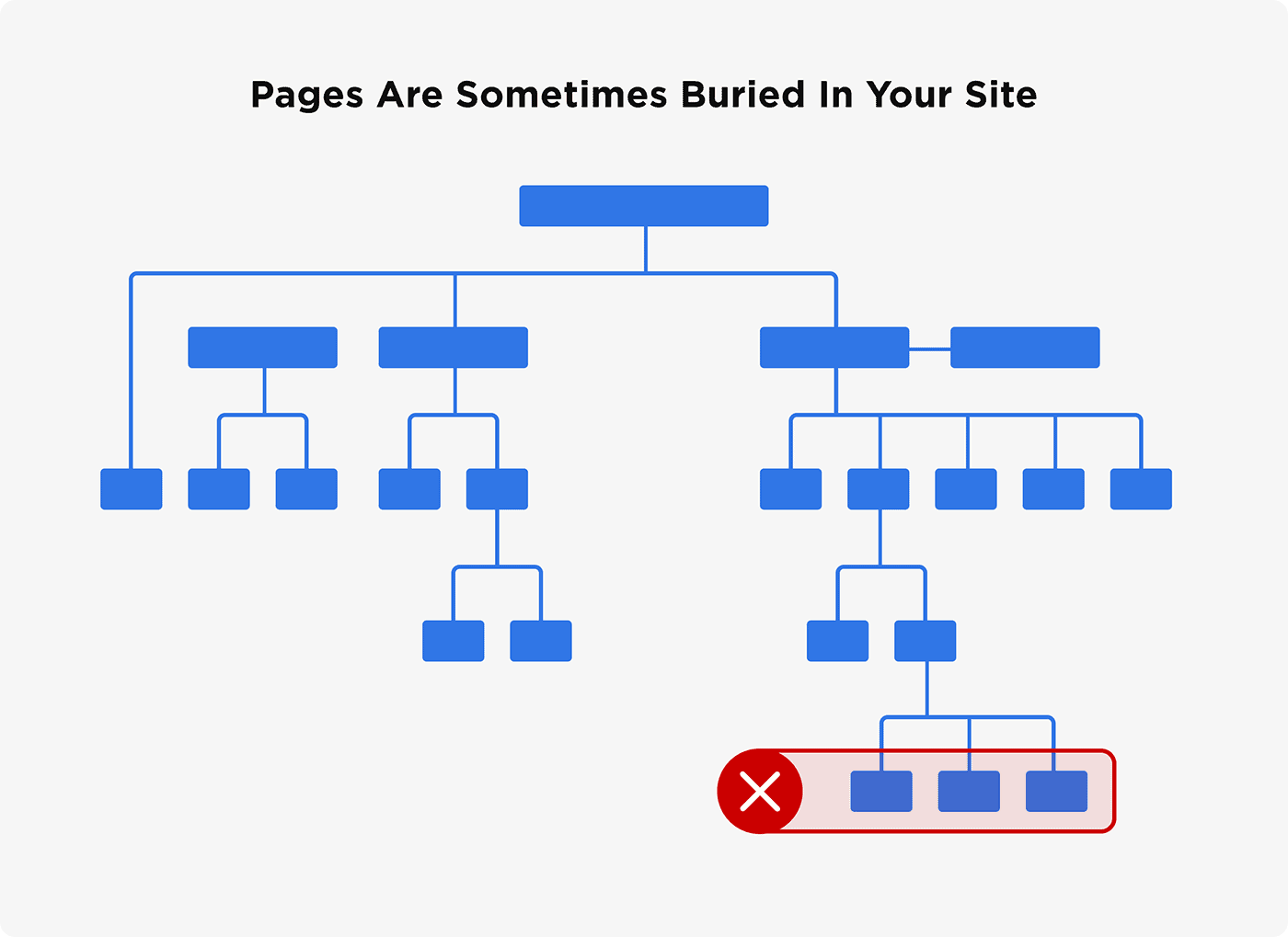 Pages are sometimes buried in your site