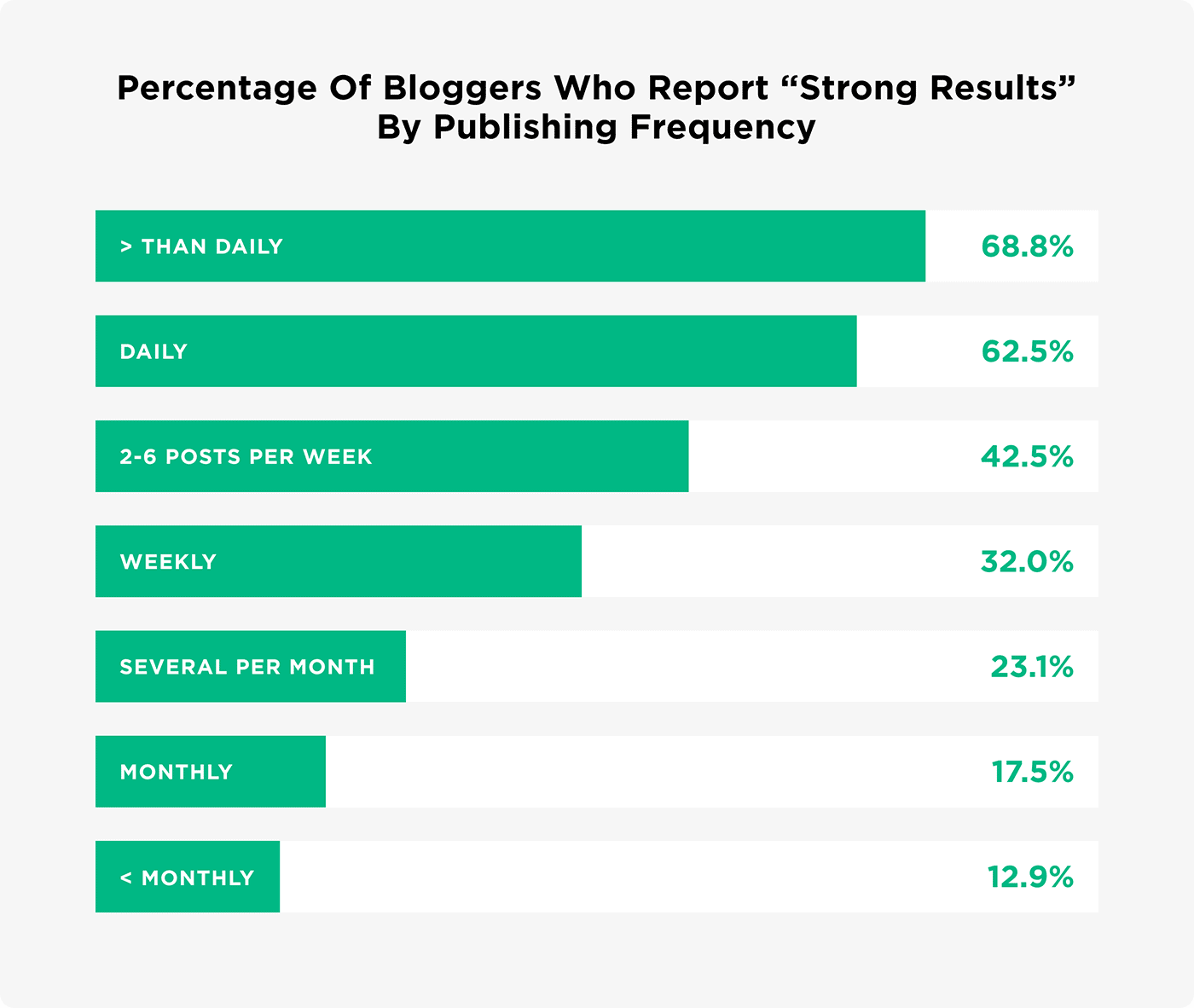 "Percentage of bloggers who report ""Strong Results"" by publishing frequency"