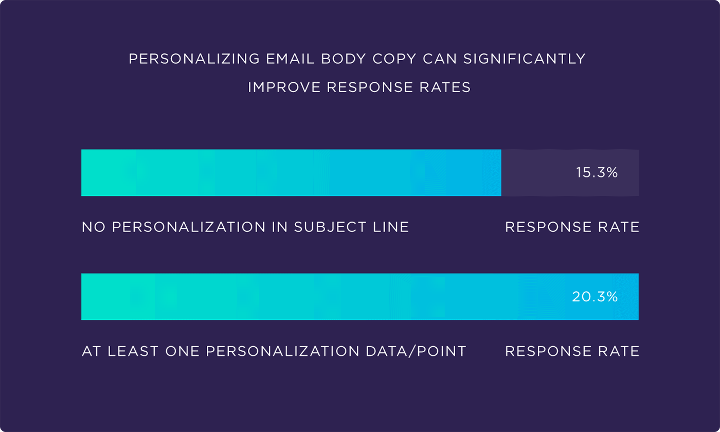 Personalizing email body copy can significantly improve response rates