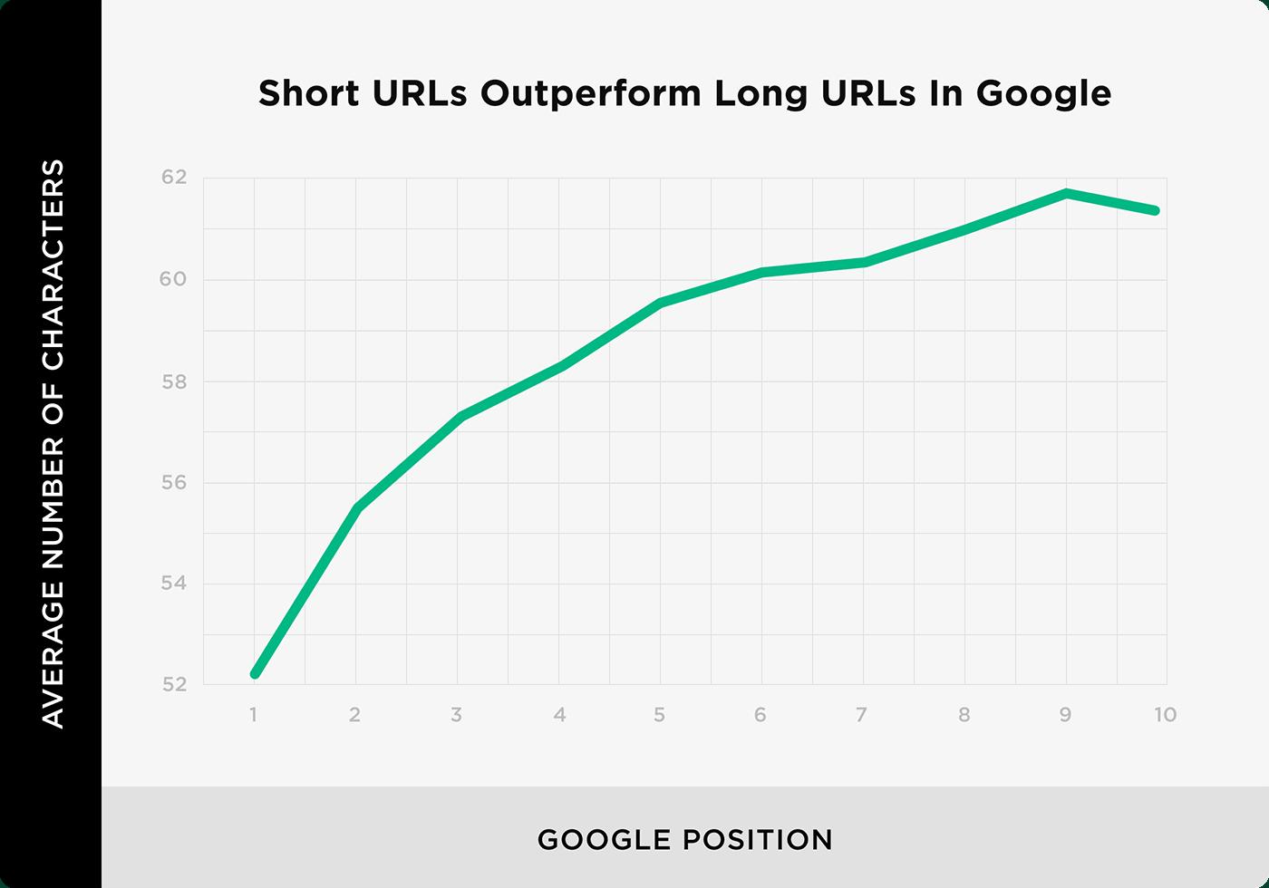 Short URLs outperform long URLs in Google