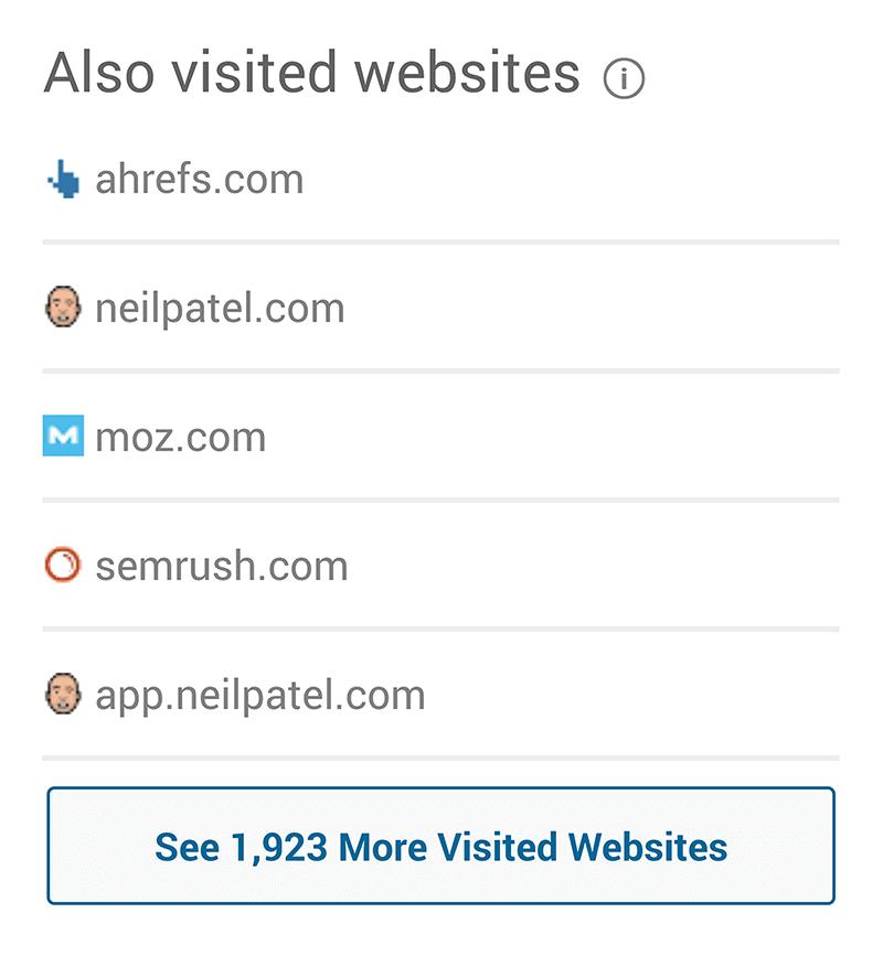 SimilarWeb – Audience interests – Visited websites