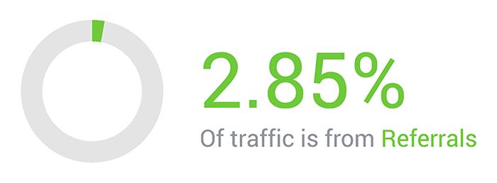 SimilarWeb – Backlinko – Referral traffic
