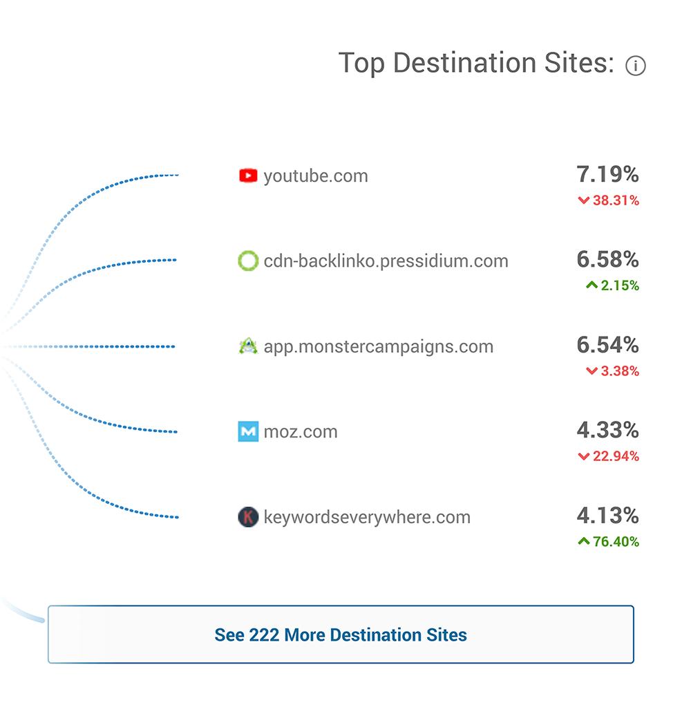 SimilarWeb – Backlinko – Top destination sites