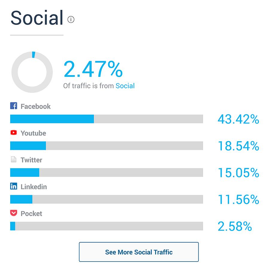 SimilarWeb – Social section
