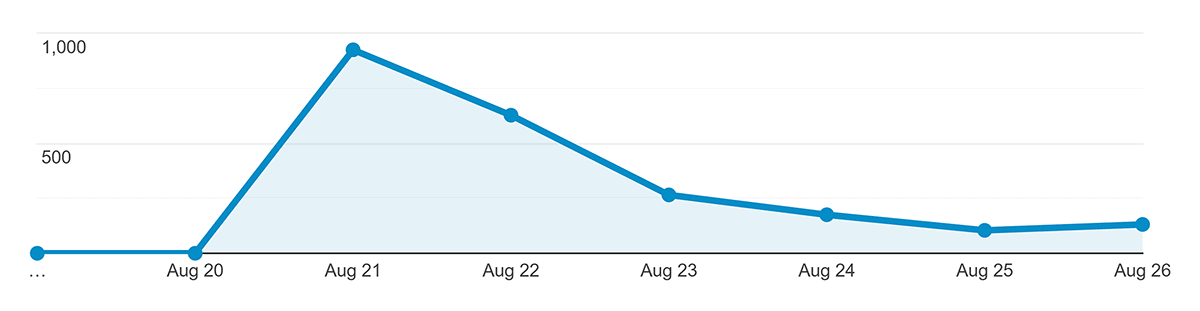 Spike in traffic for Learn SEO Fast post