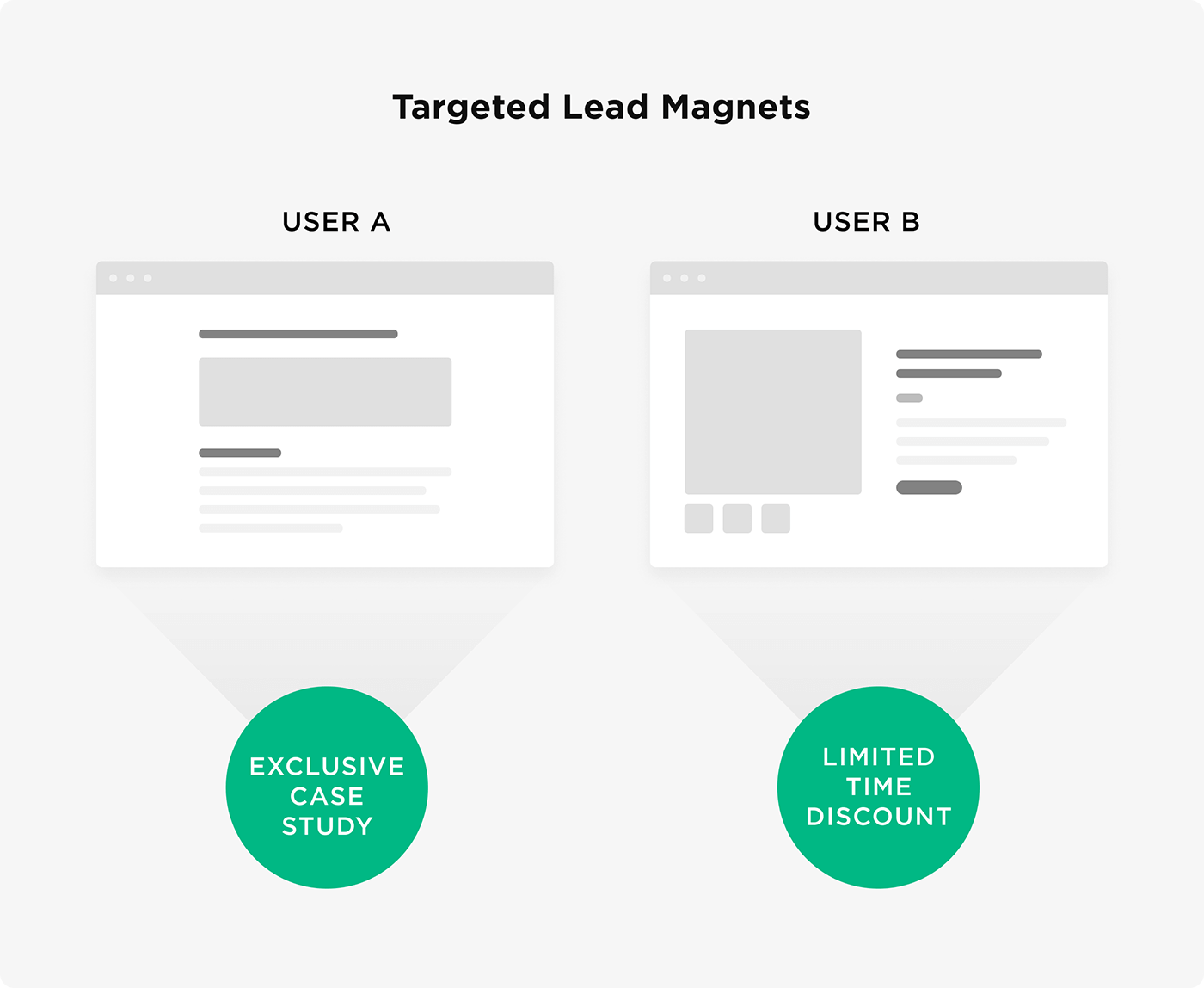 Targeted lead magnets