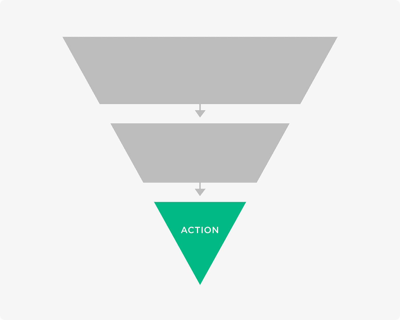 The bottom of the marketing funnel
