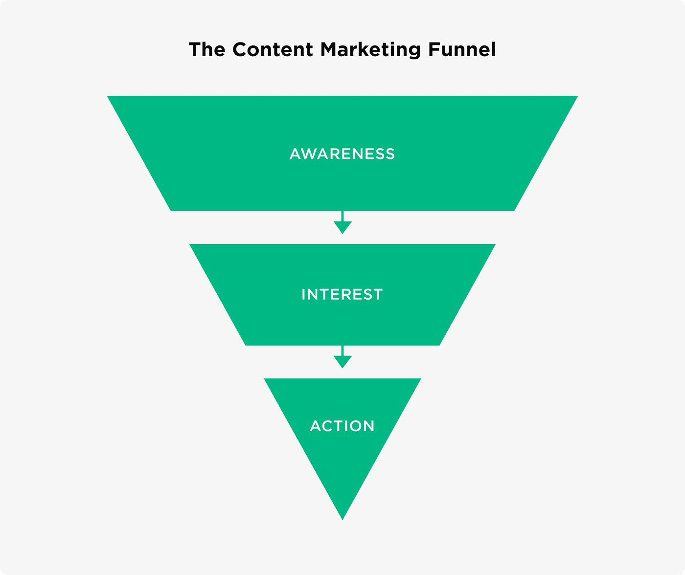The content marketing funnel