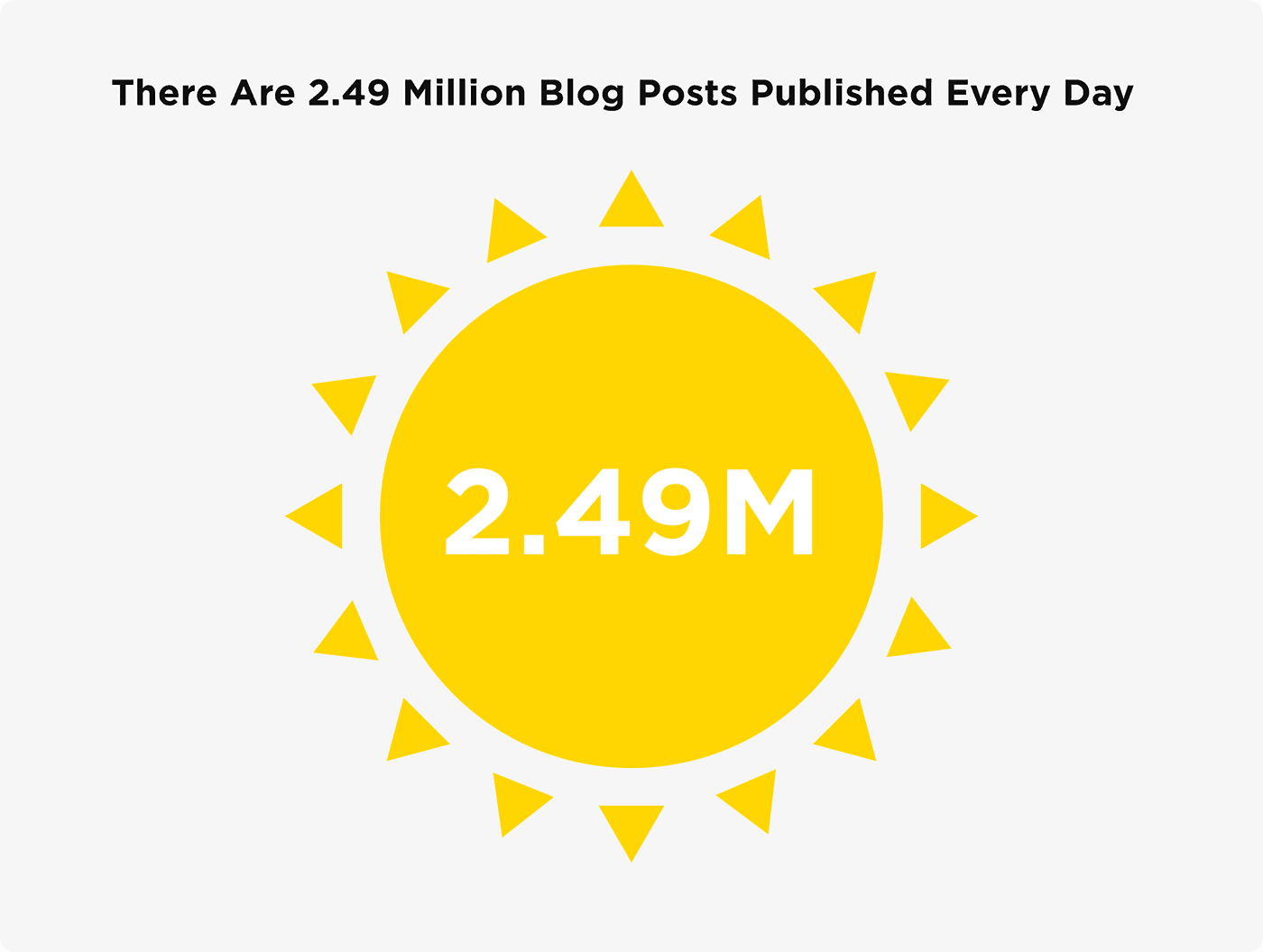There are 2.49 million blog posts published every day