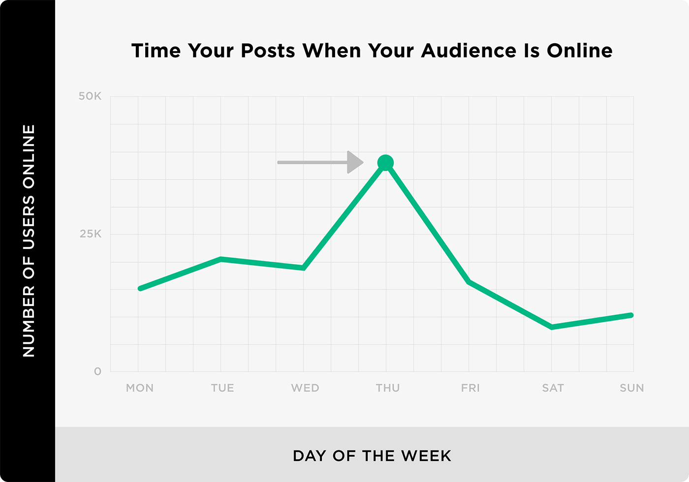 Time your posts when your audience is online