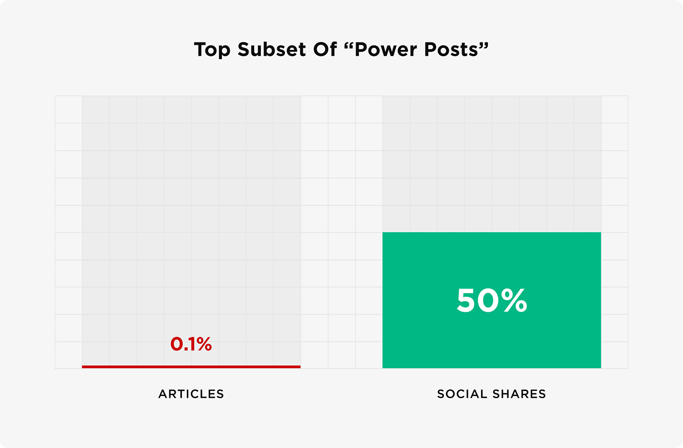 """Top subset of """"power posts"""""""