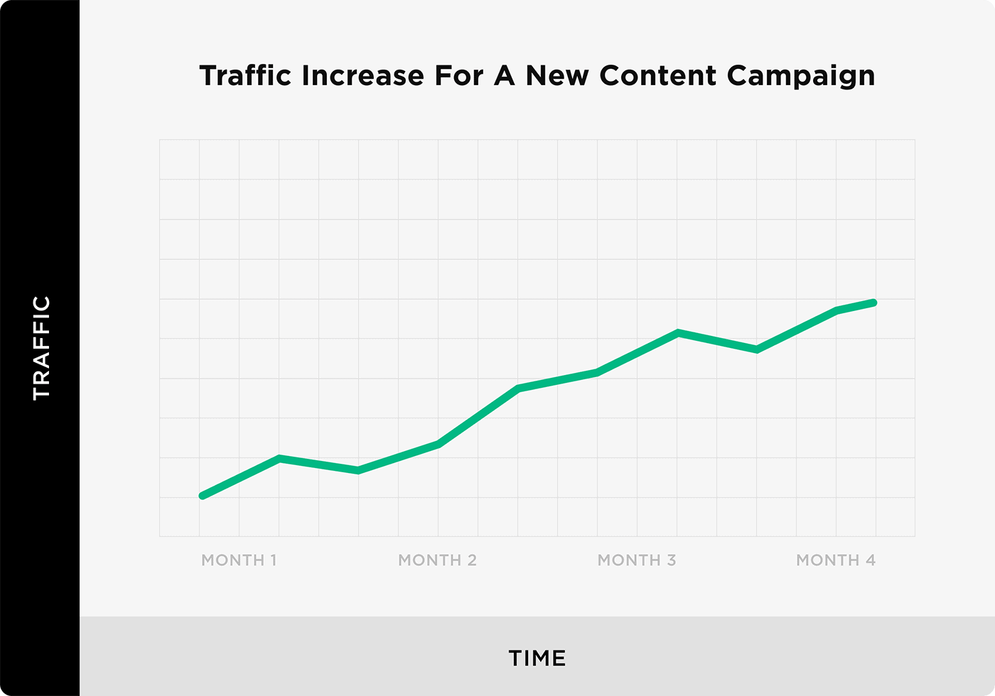 Traffic increase for a new content campaign